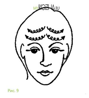 Направление движений при косметическом массаже 5